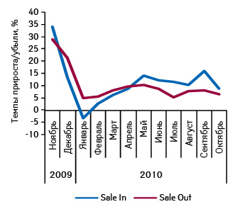 Темпы прироста средневзвешенной стоимости 1 упаковки лекарственных средств вценах оптовых поставок дистрибьюторов ирозничной реализации вноябре 2009 — октябре 2010 г.