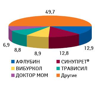 Удельный вес топ-5 брэндов вгруппе R05X «Прочие комбинированные препараты, применяемые при кашле ипростудных заболеваниях» пообъему аптечных продаж вденежном выражении поитогам 10 мес 2010 г.