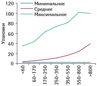 Минимальное, среднее имаксимальное количество проданных упаковок брэнда СИНУПРЕТ® драже, № 50 вразличных ТТ, сгруппированных поих финансовым характеристикам, всентябре 2010 г.