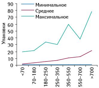 Минимальное, среднее имаксимальное количество проданных упаковок брэнда СИНУПРЕТ