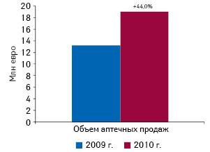 Объем аптечных продаж компании «STADACIS» вевро поитогам 9 мес 2009–2010гг. суказанием процента прироста относительно 9 мес 2009г.