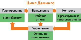 Роль системы учета вуправлении компанией