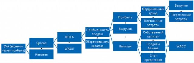 Добавленная стоимость (EVA) компании