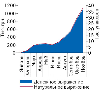 Объем аптечных продаж препарата АНГИЛЕКС-Здоровье внатуральном иденежном выражении за январь–ноябрь 2010 г.