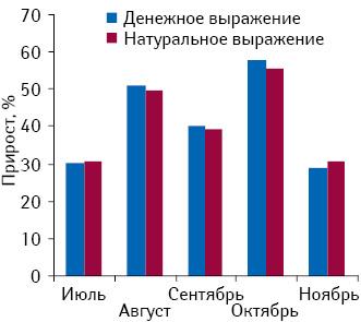 Прирост объемов аптечных продаж препарата АНГИЛЕКС-Здоровье внатуральном иденежном выражении виюле–ноябре 2010 г. относительно предыдущих месяцев