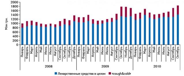 Динамика объема аптечных продаж лекарственных средств вцелом ипрепаратов группы «cough&cold» вденежном выражении вянваре 2008 – октябре 2010 г.