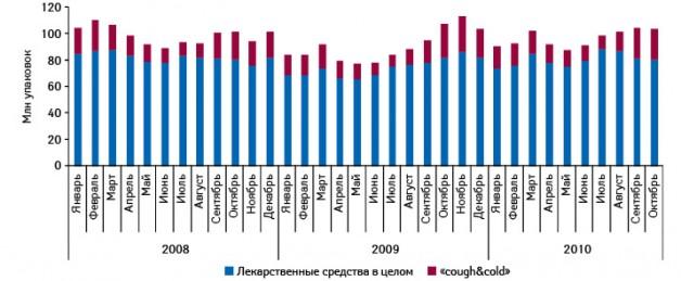 Динамика объема аптечных продаж лекарственных средств вцелом ипрепаратов группы «cough&cold» внатуральном выражении вянваре 2008 – октябре 2010 г.