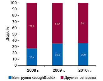 Доля инвестиций вТВ-рекламу всех препаратов группы «cough&cold» ипрепаратов других групп АТС-классифакции вобщем объеме вложений поитогам 10 мес 2008–2010 гг.