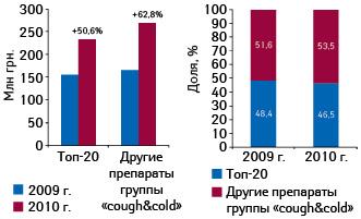 Объем инвестиций вТВ-рекламу препаратов из топ-20 наиболее продаваемых лекарств группы «cough&cold» поитогам 10 мес 2009–2010 гг. суказанием прироста относительно аналогичного периода предыдущего года, а также ее доля вобщем объеме инвестиций вТВ-рекламу группы «cough&cold» вэти периоды