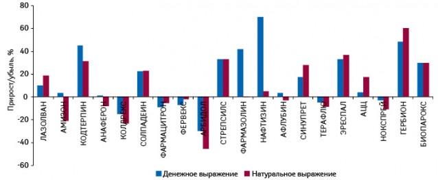 Темпы прироста/убыли топ-20 наиболее продаваемых препаратов группы «cough&cold» вденежном инатуральном выражении поитогам 10 мес 2010 г. относительно аналогичного периода 2009 г.