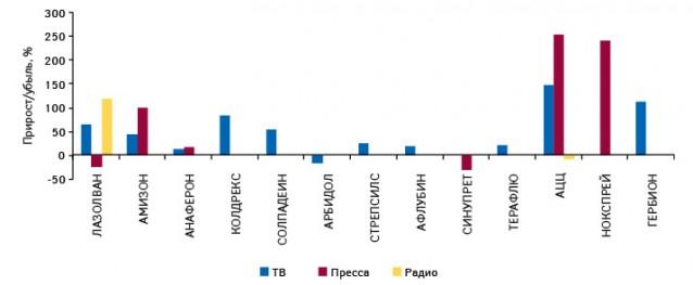Темпы прироста/убыли объема инвестиций врекламу наТВ, впрессе инарадио для представителей топ-20 наиболее продаваемых препаратов группы «cough&cold»поитогам 10 мес 2010 г.