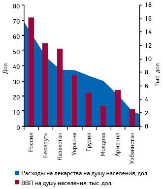 Расходы налекарственные средства иВВП надушу населения внекоторых странах СНГ*** поитогам января–сентября 2009–2010 гг.