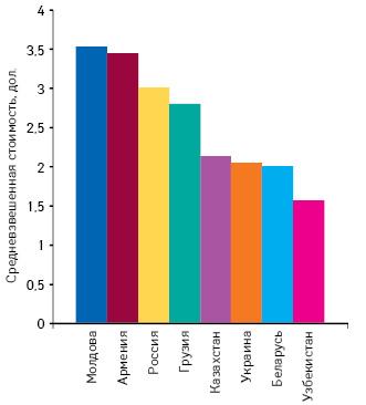 Средневзвешенная стоимость 1 упаковки лекарственных средств врозничном сегменте нанекоторых рынках стран СНГ в2010 г. вдолларовом эквиваленте**