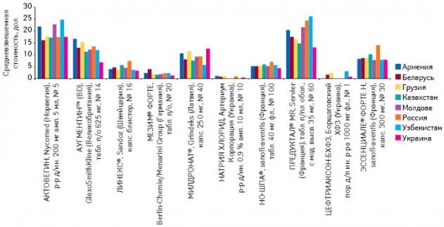 Средневзвешенная стоимость 1 упаковки некоторых лекарственных форм (сучетом количества вупаковке ипроизводителя) врамках топ-10 брэндов лекарственных средств пообъему аптечных продаж наукраинском рынке вденежном выражении посравнению сдругими странами СНГ поитогам января—сентября 2010 г. вдолларовом эквиваленте