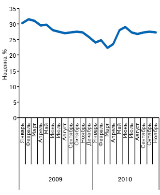 Средняя розничная наценка вянваре 2009 — ноябре 2010 г.