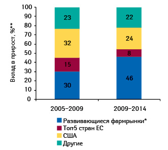 Вклад различных рынков всреднегодовой прирост мирового фармрынка в2005–2009 гг., а также прогноз на2009–2014 гг.