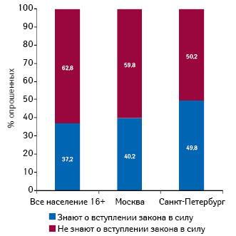 Информированность о вступлении всилу закона о ЖНВЛС (население 16+, вся Россия)
