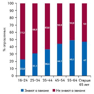 Информированность о вступлении всилу закона о ЖНВЛС различных возрастных групп (вся Россия)