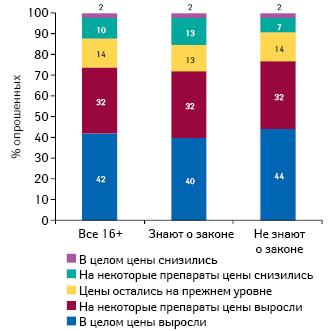 Оценка населением изменения цен налекарственные средства (население 16+, вся Россия)