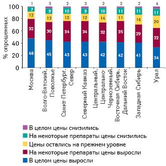 Оценка изменения цен налекарственные средства населением регионов России (население 16+)