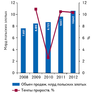 Динамика ипрогноз польского ОТС-рынка вденежном выражении в2008–2012гг. суказанием темпов прироста посравнению спредыдущим годом