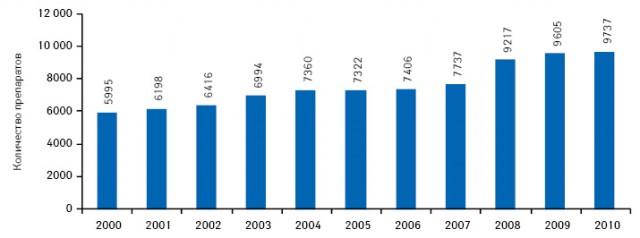 Общее количество R&D-проектов в2000–2010 гг. (поданным «CitelineDrugIntelligence»)