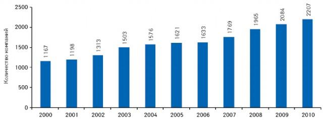 Количество компаний, ведущих активную разработку новых препаратов, в2000–2010 гг.