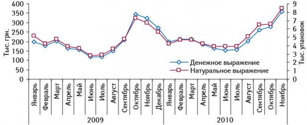 Динамика объема аптечных продаж ТОНЗИПРЕТА вденежном инатуральном выражении вянваре 2009– ноябре 2010г.
