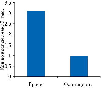 Количество воспоминаний врачей ифармацевтов опромоциях медпредставителями препарата ТОНЗИПРЕТ