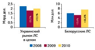 Объем украинского рынка лекарственных средств иобъем продаж препаратов белорусского производства наукраинском рынке вденежном выражении вянваре–сентябре 2008–2010 гг. суказанием темпов прироста/убыли посравнению саналогичным периодом предыдущего года
