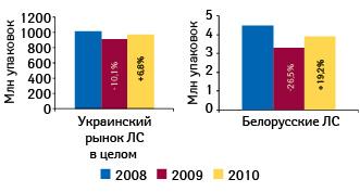 Объем украинского рынка лекарственных средств иобъем продаж препаратов белорусского производства наукраинском рынке внатуральном выражении вянваре–сентябре 2008–2010 гг. суказанием темпов прироста/убыли посравнению саналогичным периодом предыдущего года