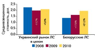 Средневзвешенная стоимость 1 упаковки лекарственных средств белорусского производства ивцелом порынку Украины поитогам января–сентября 2008–2010 гг. суказанием темпов прироста/убыли посравнению саналогичным периодом предыдущего года