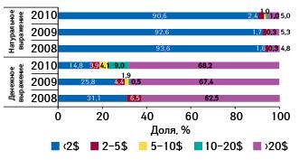 Структура продаж препаратов белорусского производства наукраинском фармрынке вденежном инатуральном выражении вразрезе ценовых ниш вянваре–сентябре 2008–2010 гг.