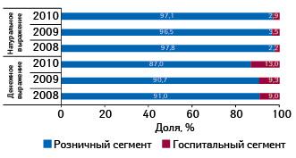 Долевое распределение продаж препаратов белорусского производства наукраинском фармрынке вденежном инатуральном выражении поисточнику реализации вянваре–сентябре 2008–2010 гг.