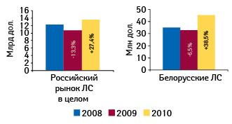 Объем российского рынка лекарственных средств иобъем продаж препаратов белорусского производства нароссийском рынке вденежном выражении вянваре–сентябре 2008–2010 гг. суказанием темпов прироста/убыли посравнению саналогичным периодом предыдущего года