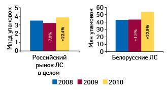 Объем российского рынка лекарственных средств иобъем продаж препаратов белорусского производства нароссийском рынке внатуральном выражении вянваре–сентябре 2008–2010 гг. суказанием темпов прироста/убыли посравнению саналогичным периодом предыдущего года