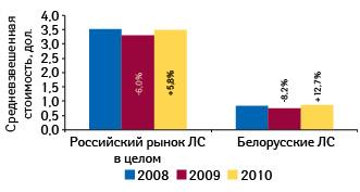 Средневзвешенная стоимость 1 упаковки лекарственных средств белорусского производства ивцелом порынку России поитогам января–сентября 2008–2010 гг. суказанием темпов прироста/убыли посравнению саналогичным периодом предыдущего года