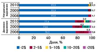 Структура продаж препаратов белорусского производства нароссийском фармрынке вденежном инатуральном выражении вразрезе ценовых ниш вянваре–сентябре 2008–2010 гг.