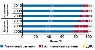 Долевое распределение продаж препаратов белорусского производства нароссийском фармрынке вденежном инатуральном выражении поисточнику реализации вянваре–сентябре 2008–2010 гг.