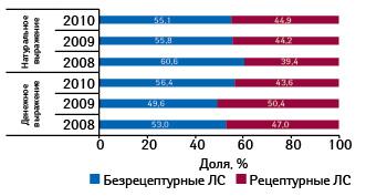 Долевое распределение продаж препаратов белорусского производства вобъеме их реализации нароссийском фармрынке вденежном инатуральном выражении вразрезе рецептурного статуса вянваре–сентябре 2008–2010 гг.