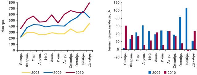 Динамика украинского производства готовых лекарственных средств вденежном выражении поитогам января 2008 — декабря 2010 г., а также темпы прироста/убыли вянваре 2009 — декабре 2010 г. посравнению саналогичным периодом предыдущего года