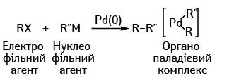 Механізм каталітичної реакції за участю паладію, де як нуклеофіл виступає металоорганічна сполука