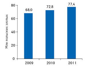 Объем польского рынка тиреотропных препаратов вденежном выражении в2009г., атакже прогноз на2010–2011гг.