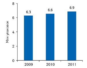 Объем польского рынка тиреотропных препаратов внатуральном выражении в2009г., атакже прогноз на2010–2011гг.