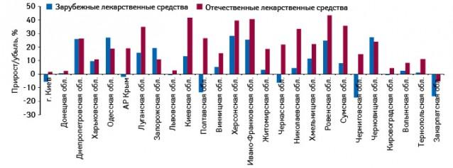 Темпы прироста/убыли объема аптечных продаж лекарственных средств зарубежного иотечественного производства вденежном выражении врегионах Украины поитогам сентября–ноября 2010 г. относительно аналогичного периода 2009 г.
