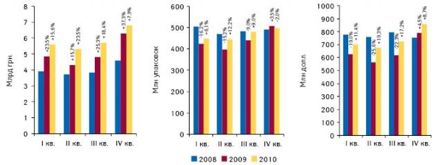 Динамика объема розничного фармрынка вденежном инатуральном выражении, а также вдолларовом эквиваленте вI–IV кв. 2008–2010 гг. суказанием прироста/убыли относительно аналогичного периода предыдущего года