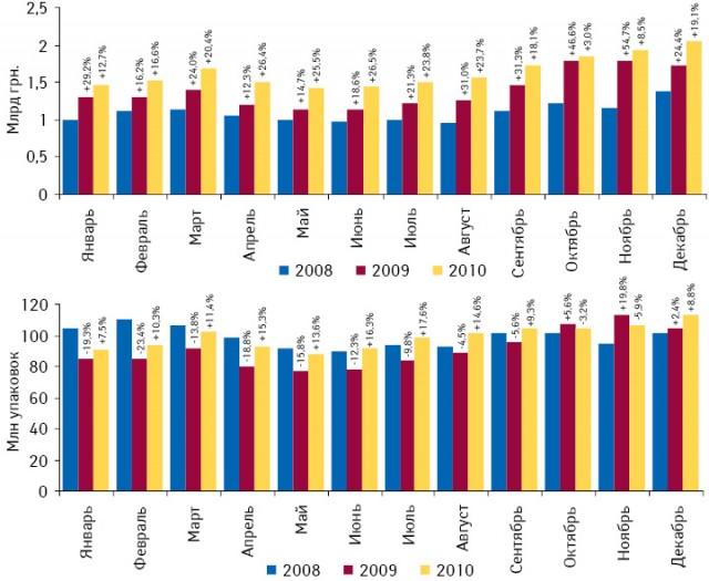 Темпы прироста/убыли объема аптечных продаж лекарственных средств вденежном инатуральном выражении вянваре–декабре 2008–2010 гг. относительно аналогичного периода предыдущего года