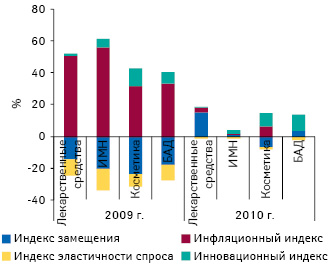 Индикаторы прироста/убыли объема аптечных продаж лекарственных средств, ИМН, косметики иБАД вденежном выражении 2009–2010 гг. посравнению спредыдущим годом