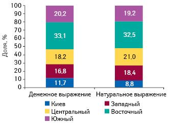 Долевое распределение рынка аптечных продаж лекарственных средств вденежном инатуральном выражении вразрезе регионов Украины поитогам января–ноября 2010 г.