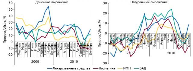Темпы прироста/убыли объема аптечных продаж товаров «аптечной корзины» вденежном инатуральном выражении вянваре–декабре 2009–2010 гг. относительно аналогичного периода предыдущего года